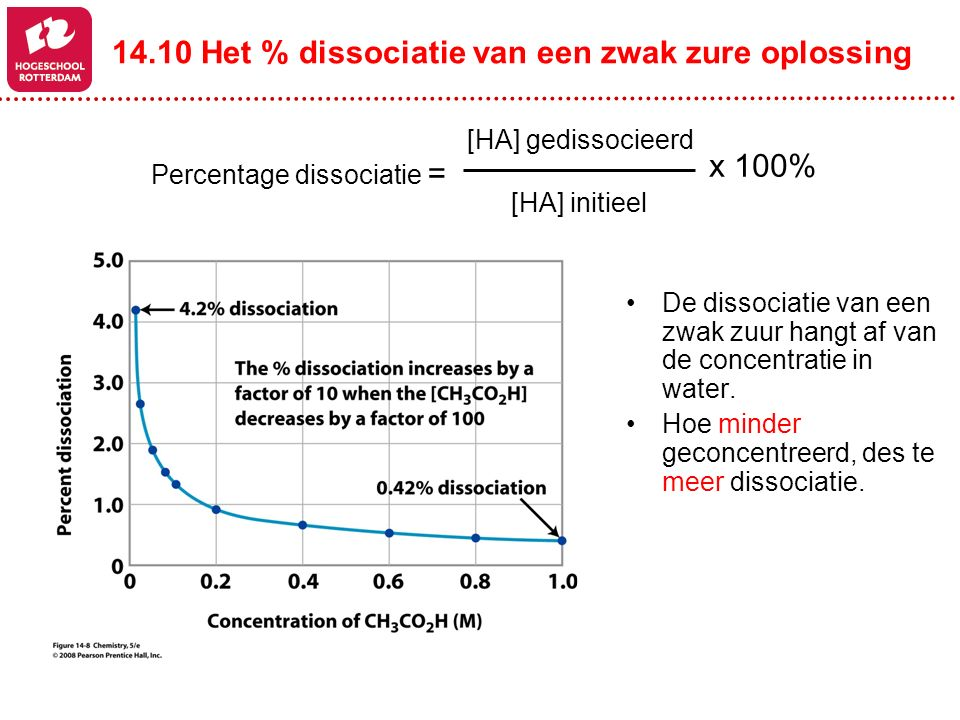 14.10 Het % dissociatie van een zwak zure oplossing