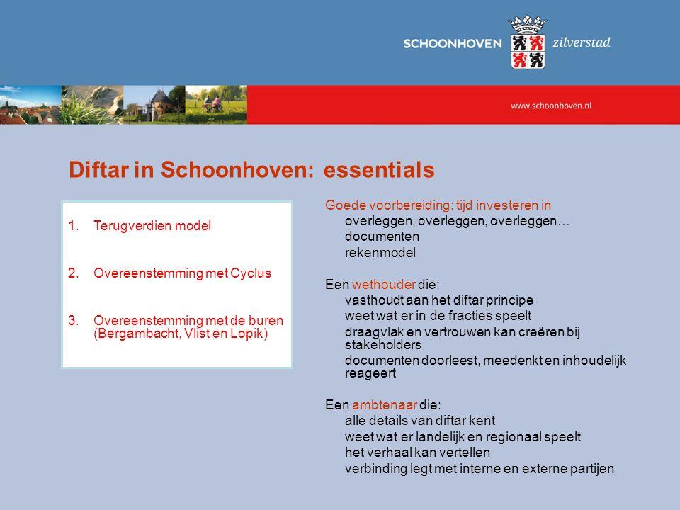 Diftar in Schoonhoven: essentials