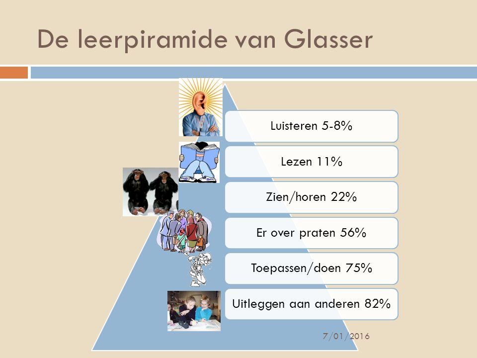 De leerpiramide van Glasser
