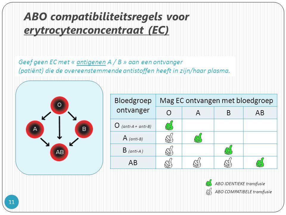 ABO compatibiliteitsregels voor erytrocytenconcentraat (EC)