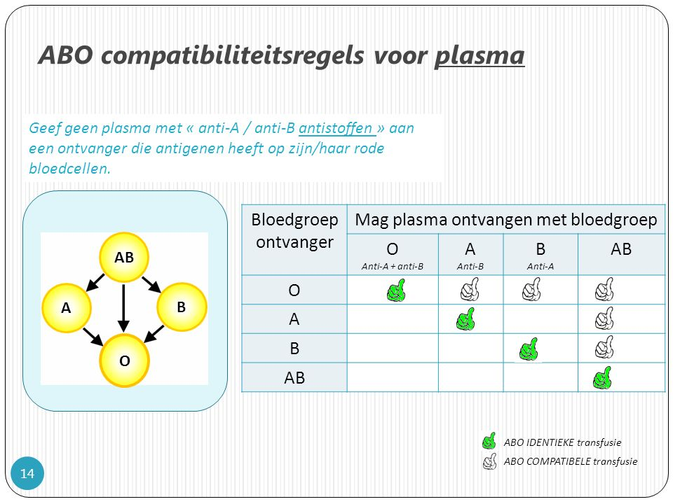 ABO compatibiliteitsregels voor plasma
