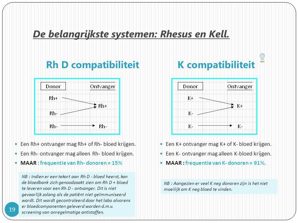 De belangrijkste systemen: Rhesus en Kell.