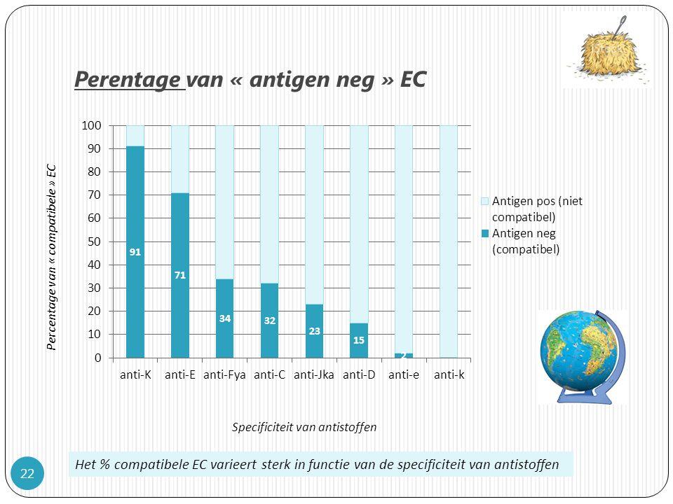 Perentage van « antigen neg » EC