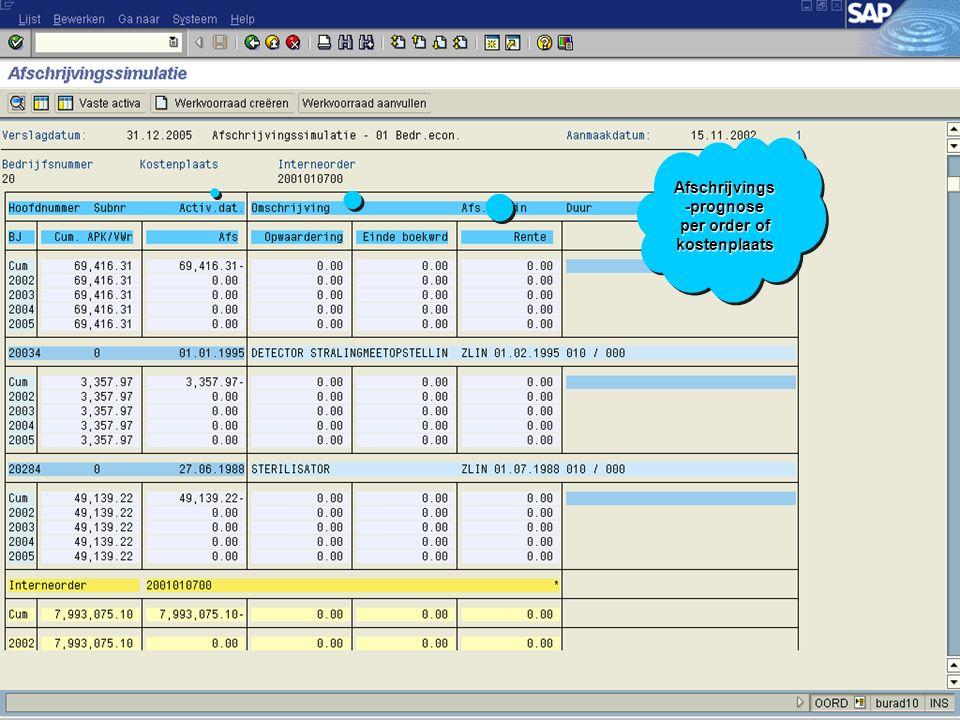 Afschrijvings-prognose per order of kostenplaats