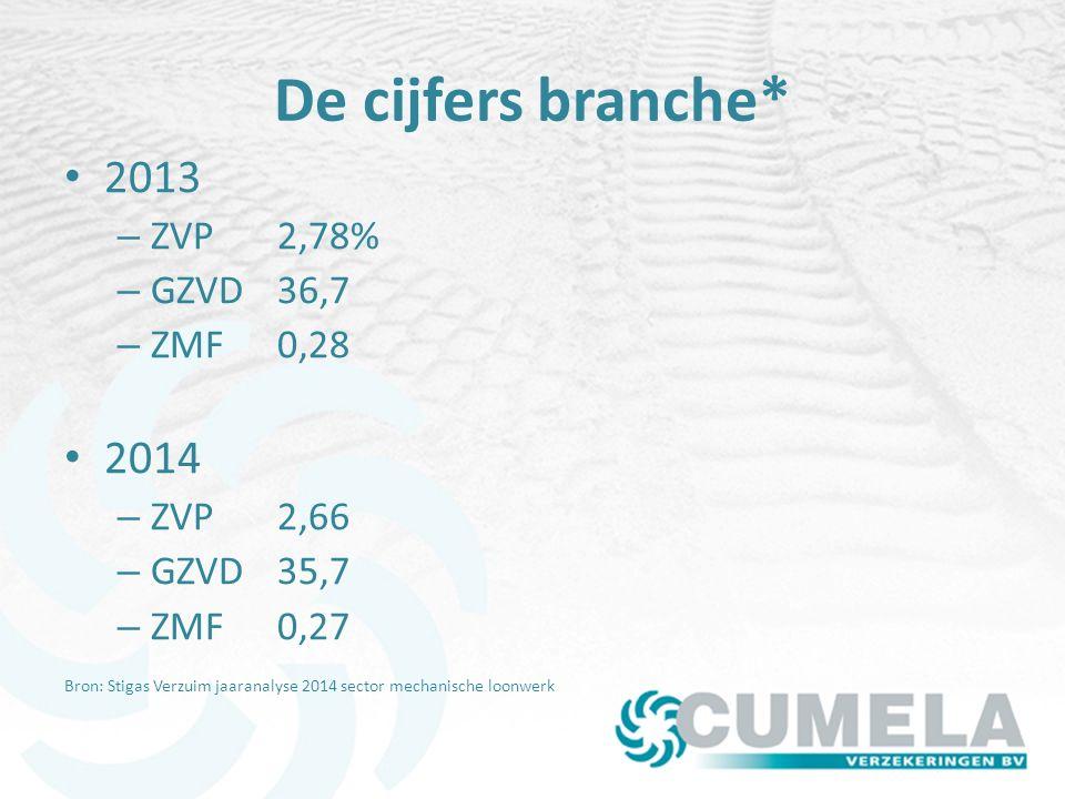 De cijfers branche* 2013 2014 ZVP 2,78% GZVD 36,7 ZMF 0,28 ZVP 2,66