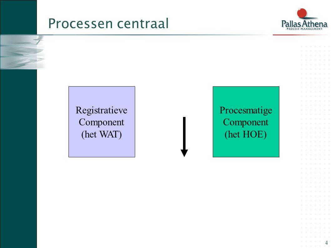Processen centraal Registratieve Component (het WAT) Procesmatige