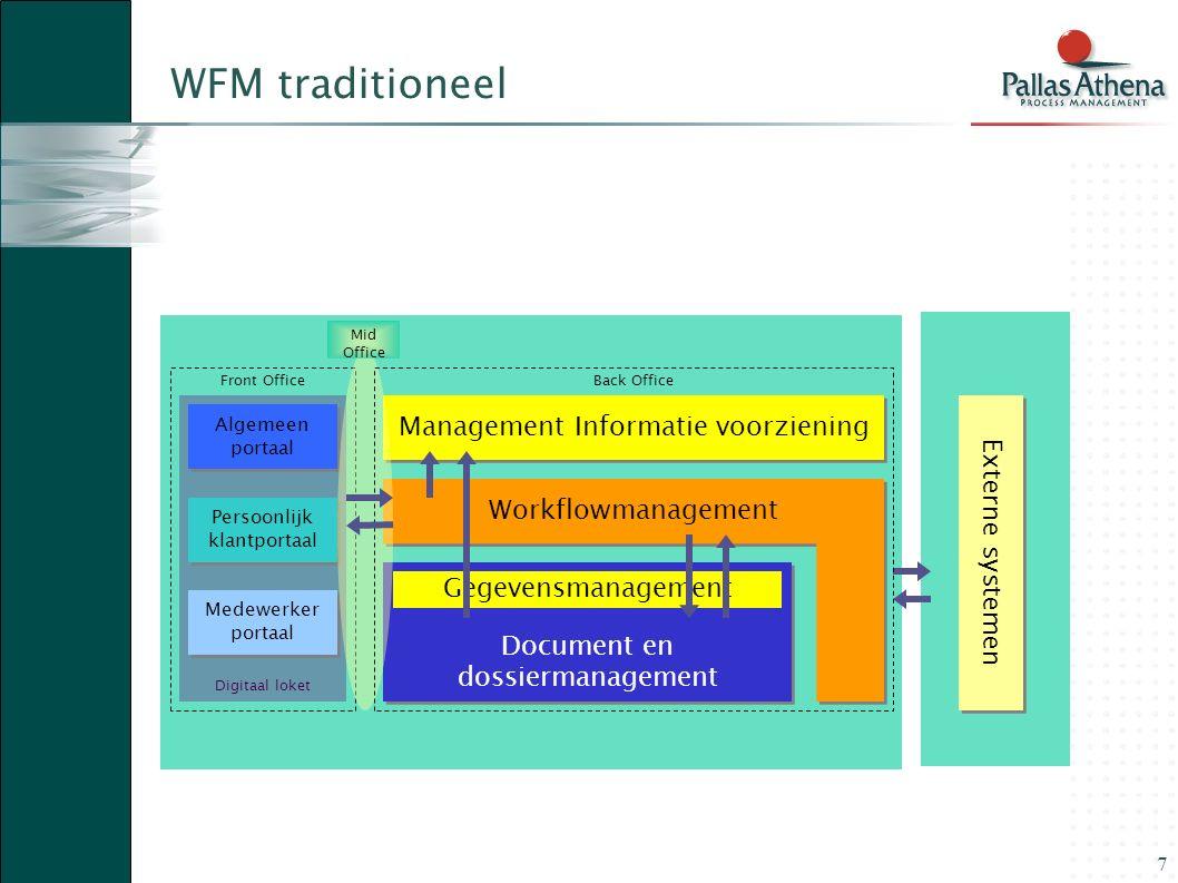WFM traditioneel Management Informatie voorziening Externe systemen