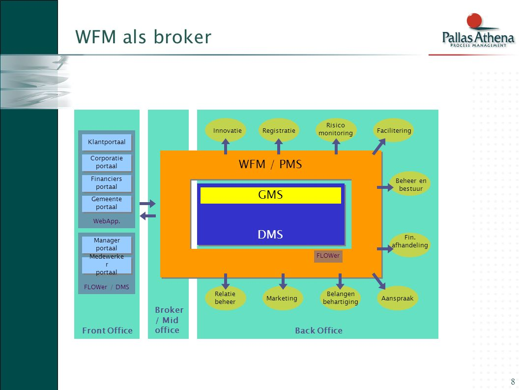 WFM als broker WFM / PMS GMS DMS Front Office Broker / Mid office