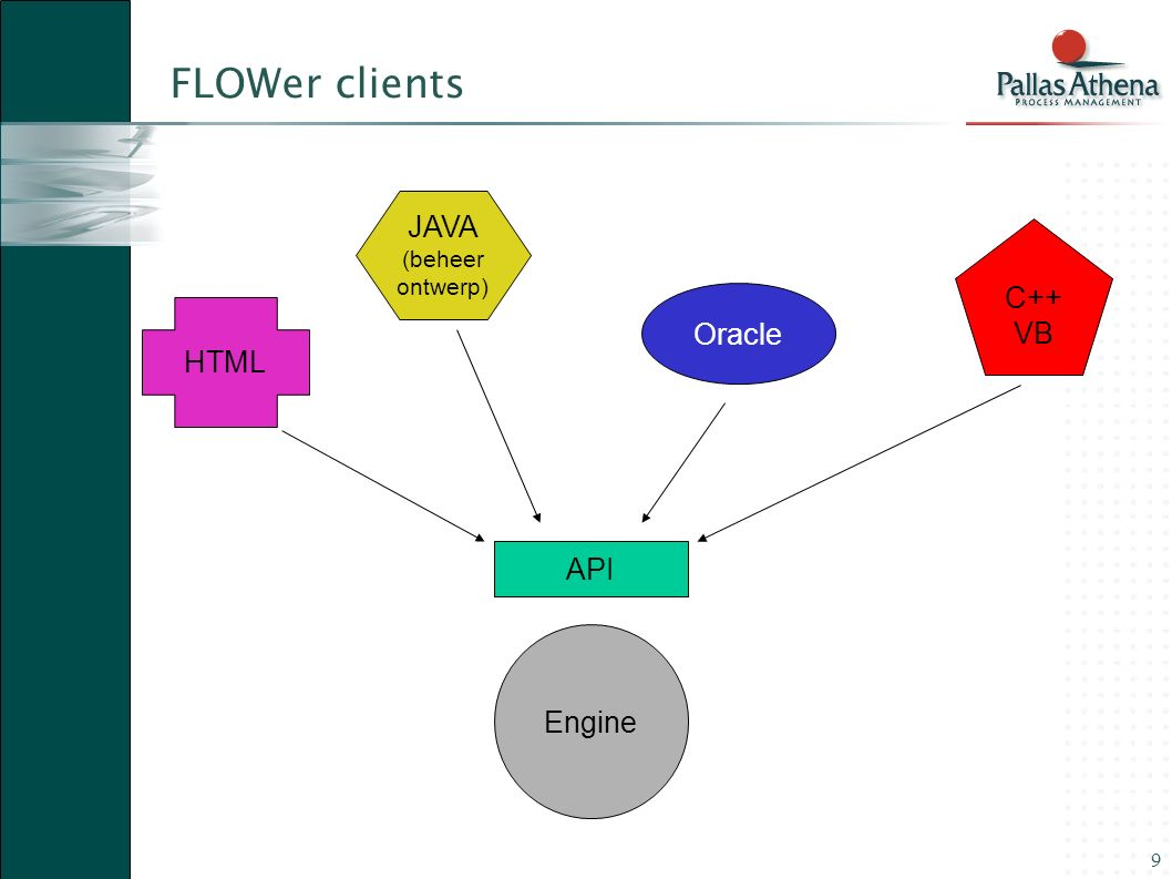 FLOWer clients JAVA (beheer ontwerp) C++ VB Oracle HTML API Engine
