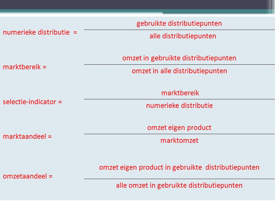 numerieke distributie = gebruikte distributiepunten