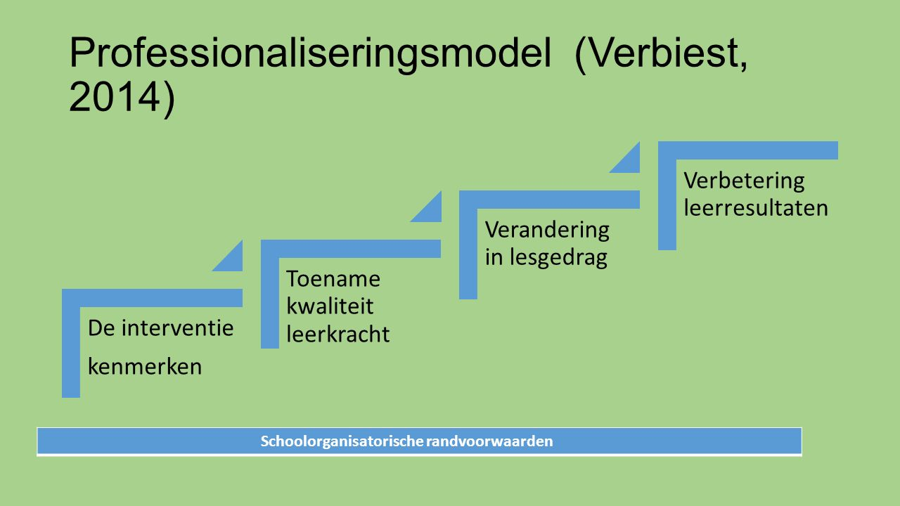 Professionaliseringsmodel (Verbiest, 2014)
