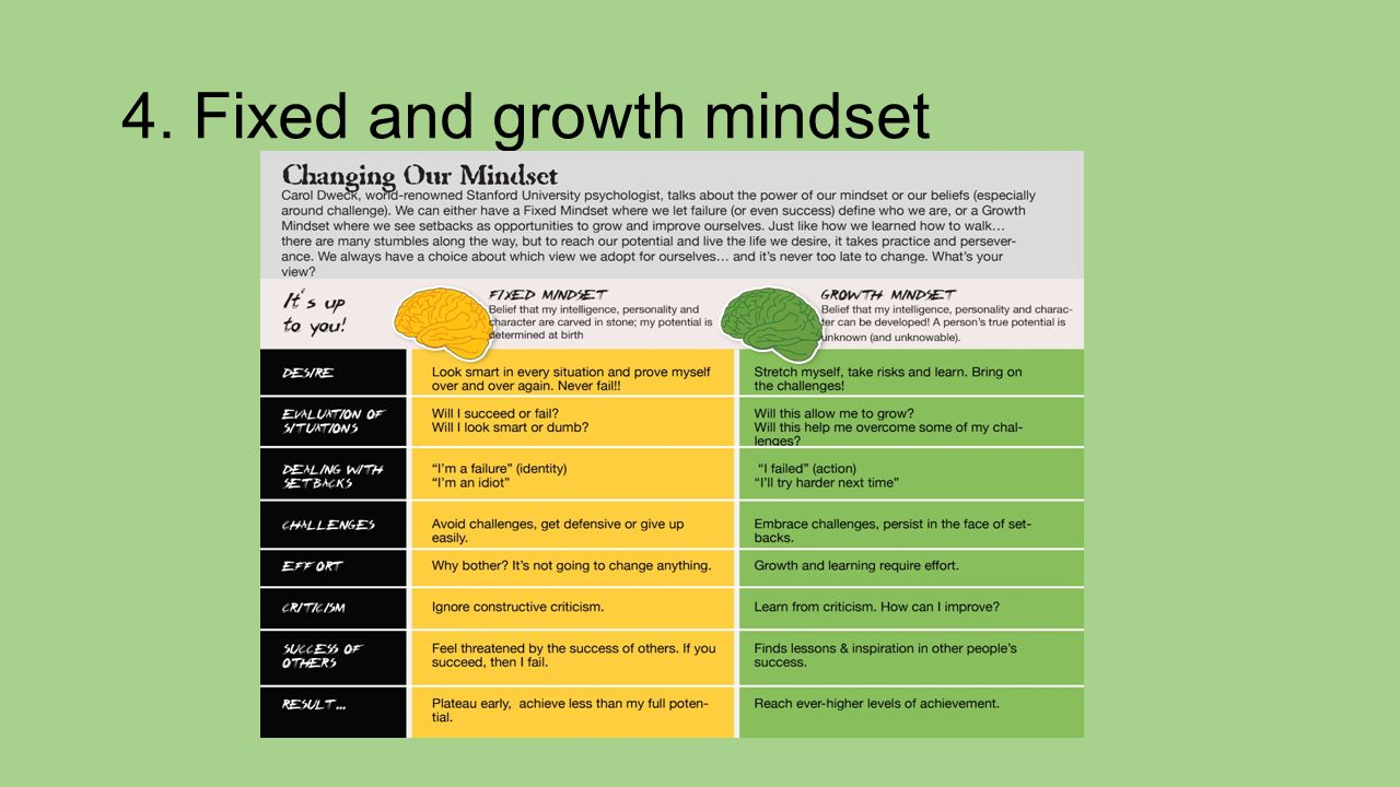 4. Fixed and growth mindset