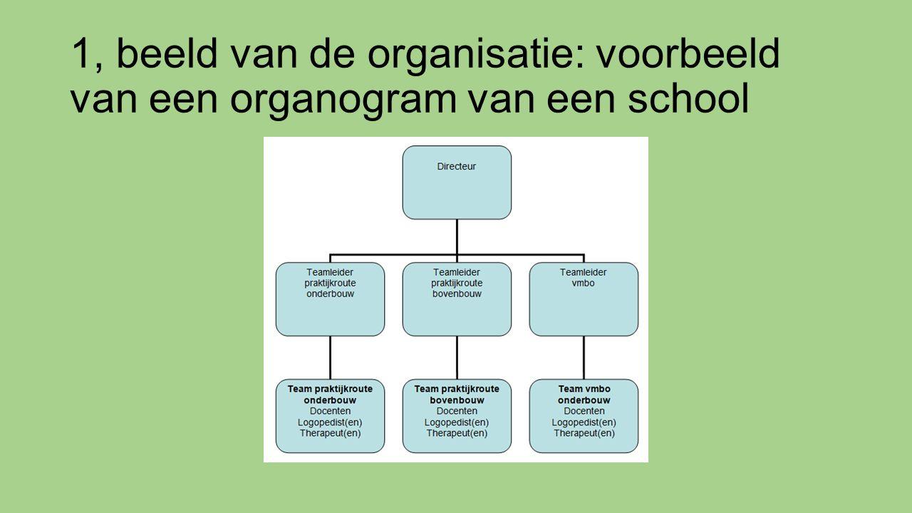 1, beeld van de organisatie: voorbeeld van een organogram van een school
