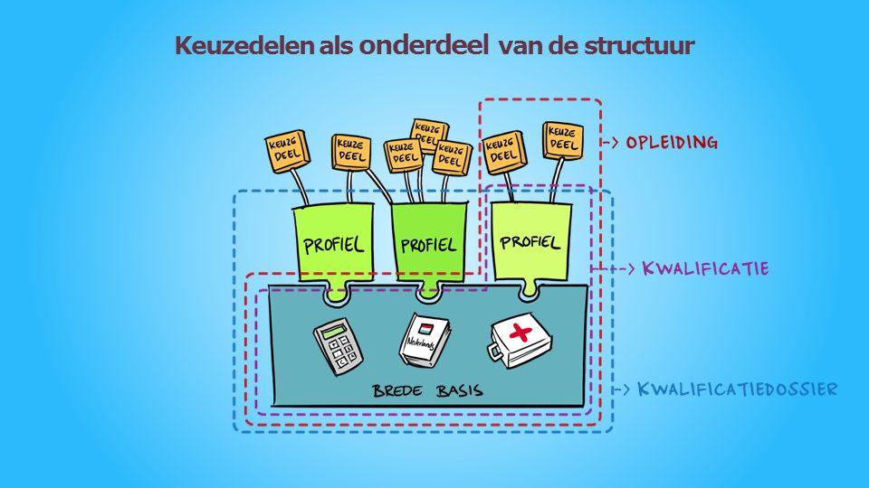 Zes profielen Keuze- delen Profiel-deel Begeleider Gehandicapten- Zorg
