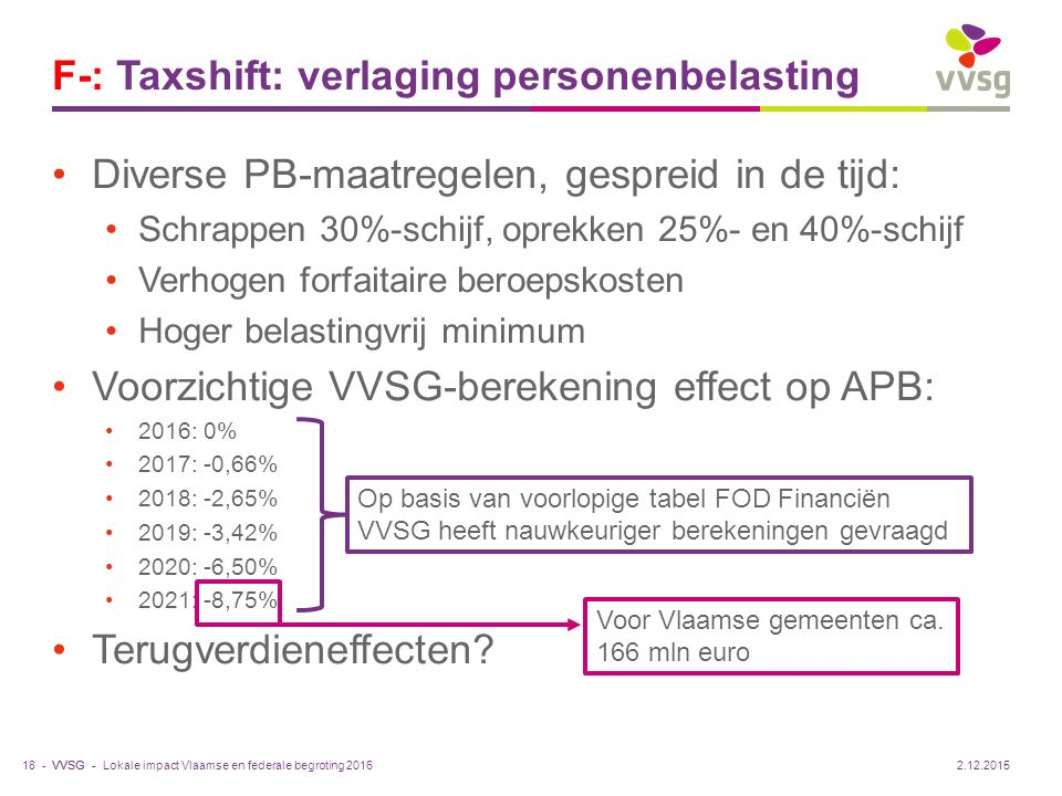 F-: Taxshift: verlaging personenbelasting
