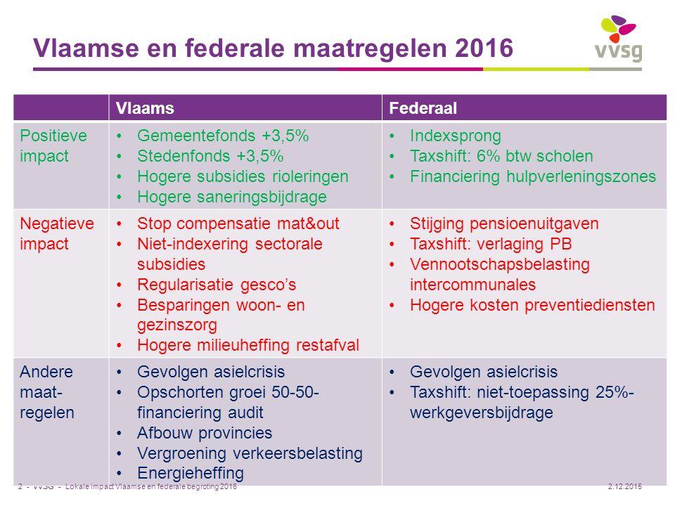 Vlaamse en federale maatregelen 2016