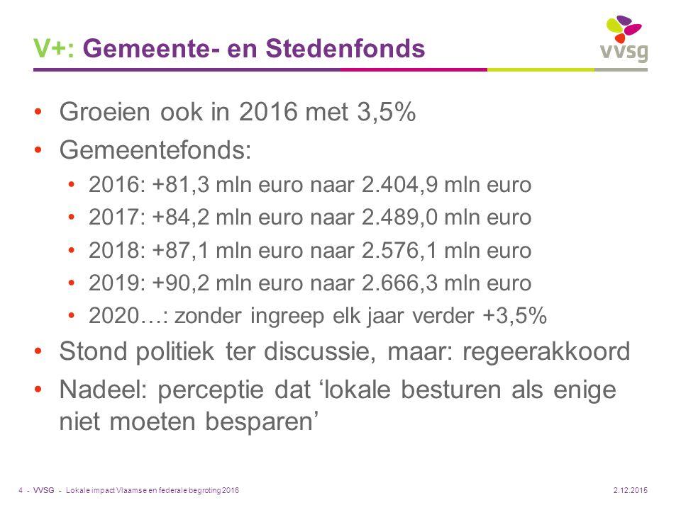 V+: Gemeente- en Stedenfonds