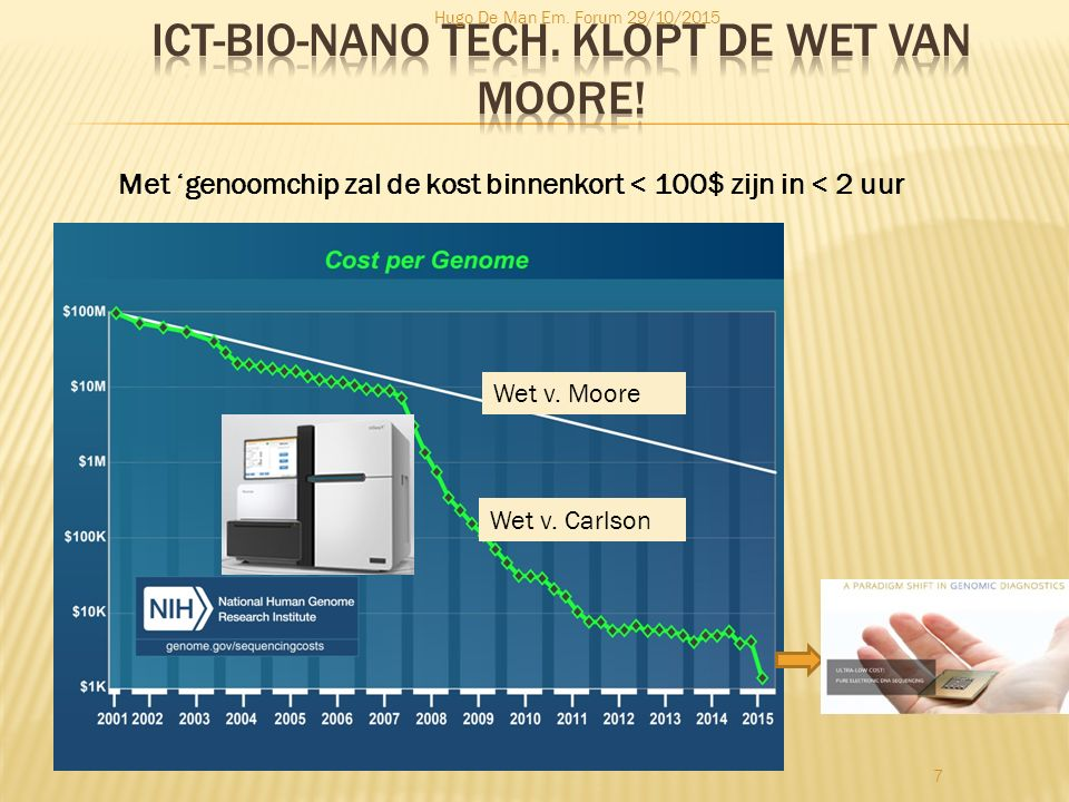 ICT-BIO-NANO TECH. klopt de wet van Moore!