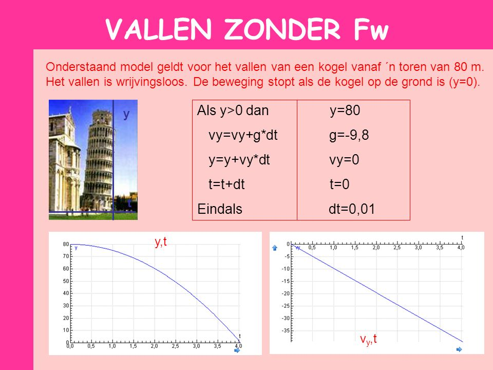 VALLEN ZONDER Fw Als y>0 dan y=80 vy=vy+g*dt g=-9,8 y=y+vy*dt vy=0
