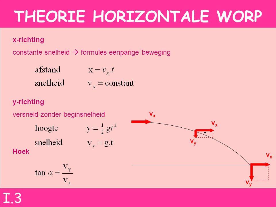 THEORIE HORIZONTALE WORP