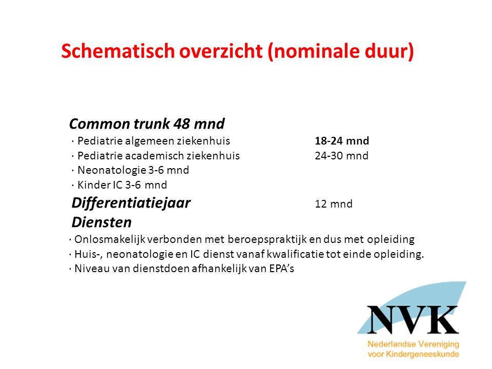 Schematisch overzicht (nominale duur)