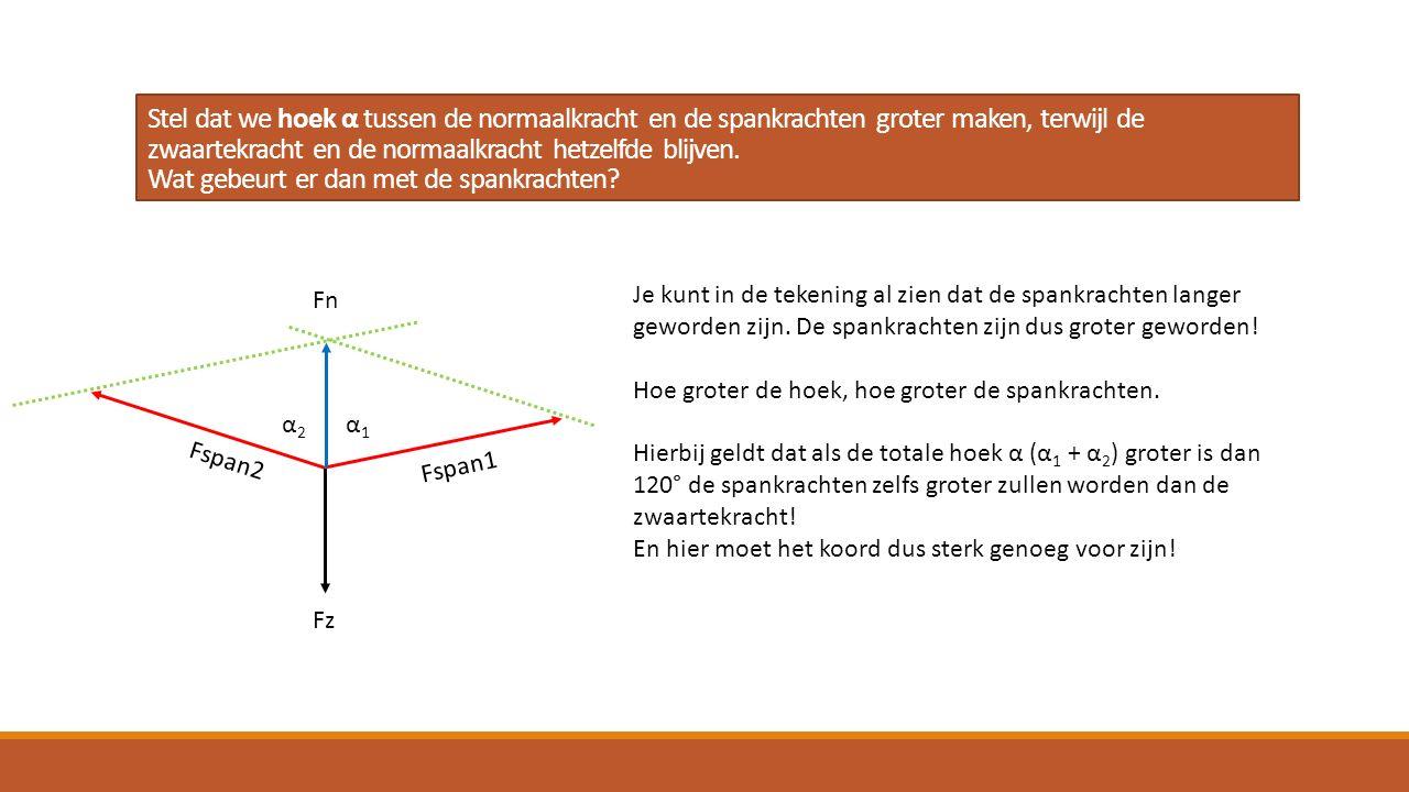Stel dat we hoek α tussen de normaalkracht en de spankrachten groter maken, terwijl de zwaartekracht en de normaalkracht hetzelfde blijven. Wat gebeurt er dan met de spankrachten