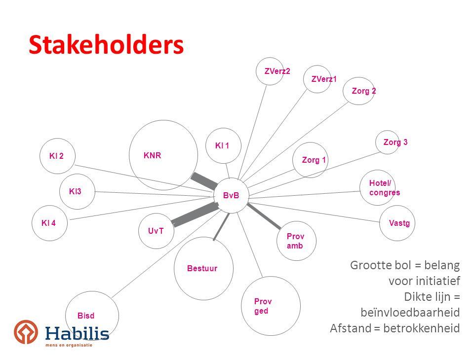 Stakeholders Grootte bol = belang voor initiatief