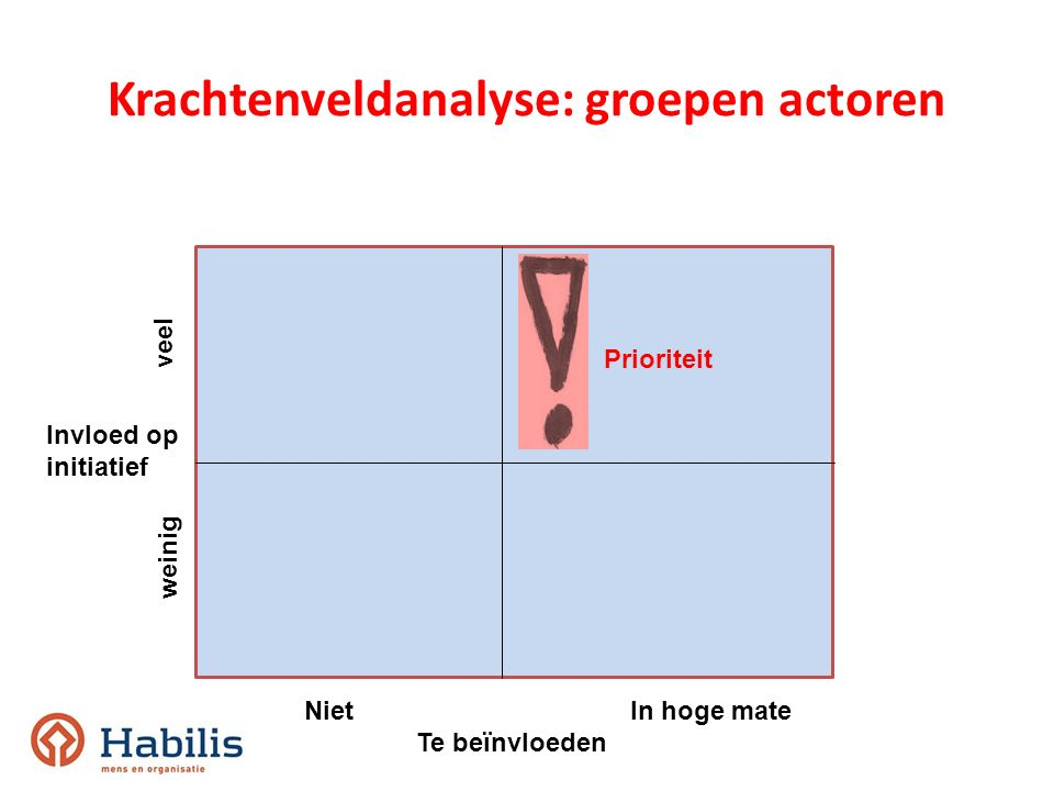 Krachtenveldanalyse: groepen actoren