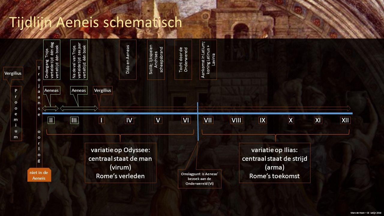 Tijdlijn Aeneis schematisch