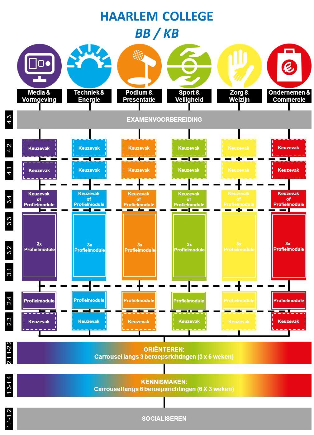 HAARLEM COLLEGE BB / KB Media & Vormgeving Techniek & Energie Podium &