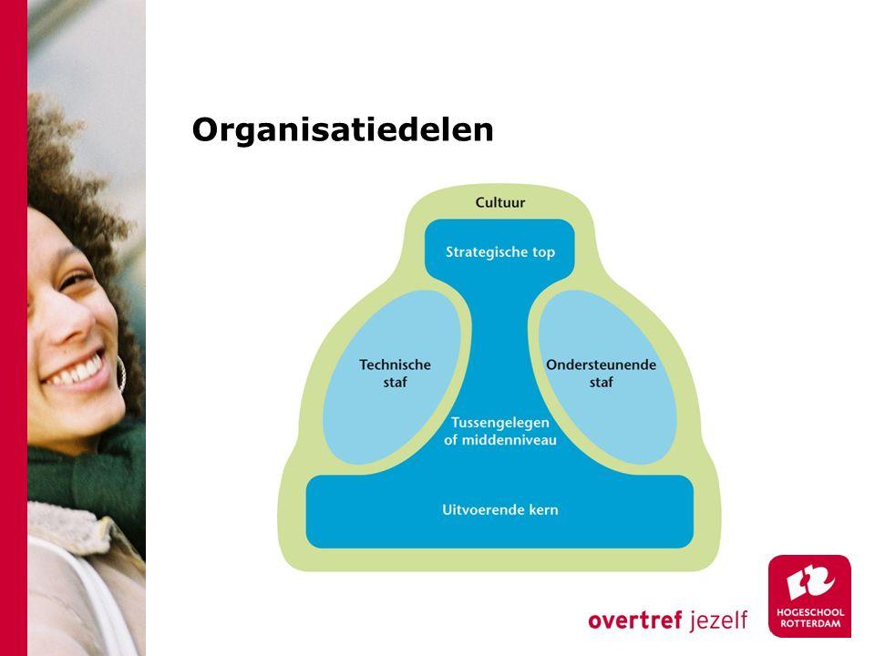 Organisatiedelen