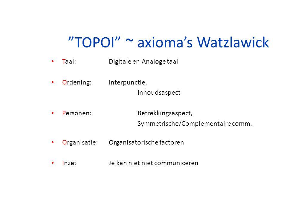 TOPOI ~ axioma's Watzlawick