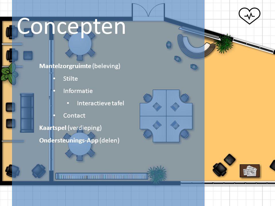Concepten Mantelzorgruimte (beleving) Stilte Informatie