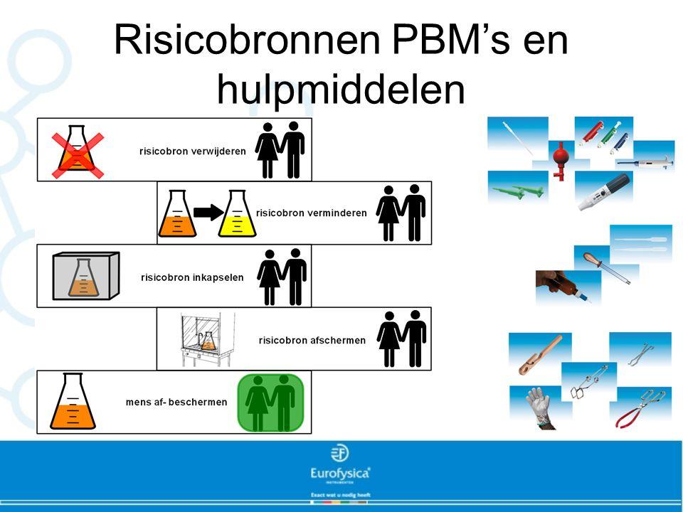 Risicobronnen PBM's en hulpmiddelen
