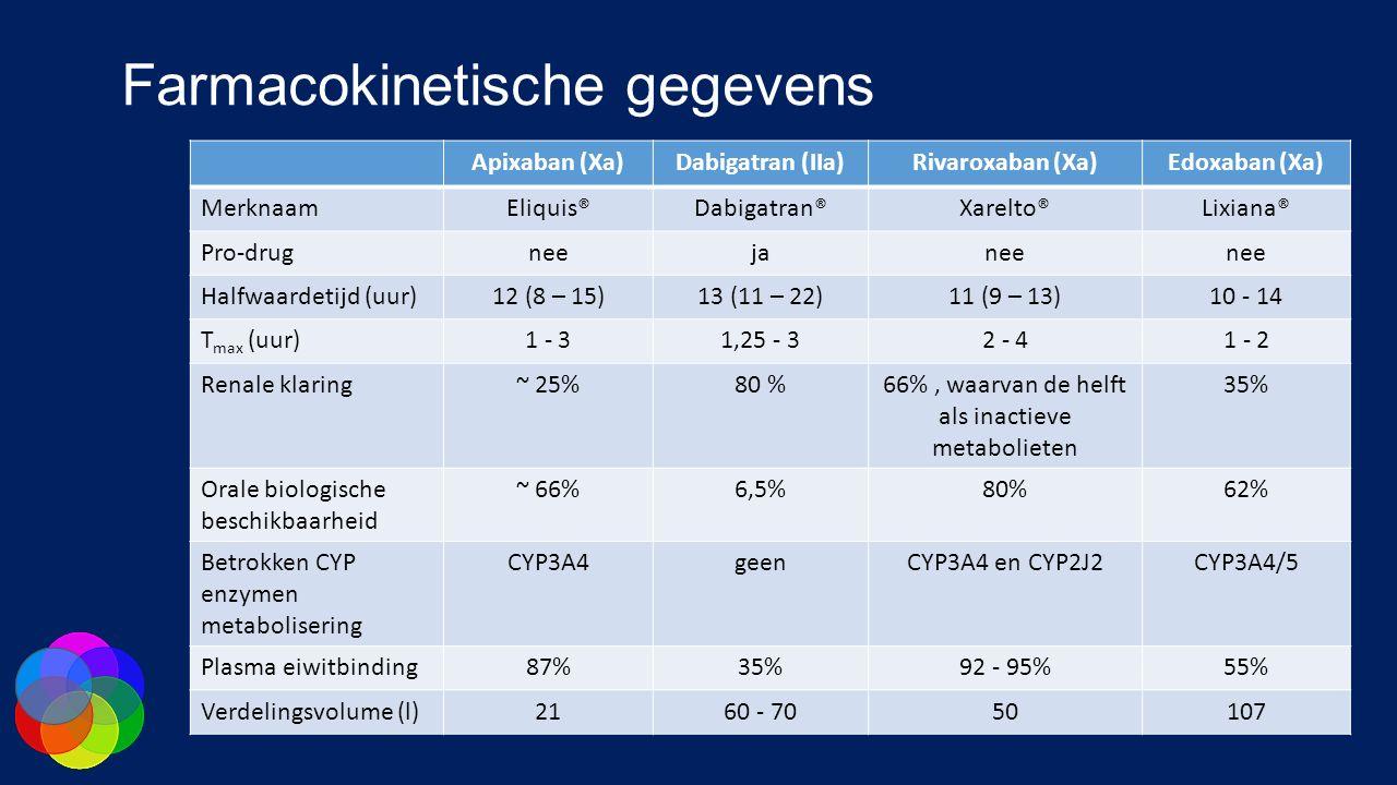 Farmacokinetische gegevens