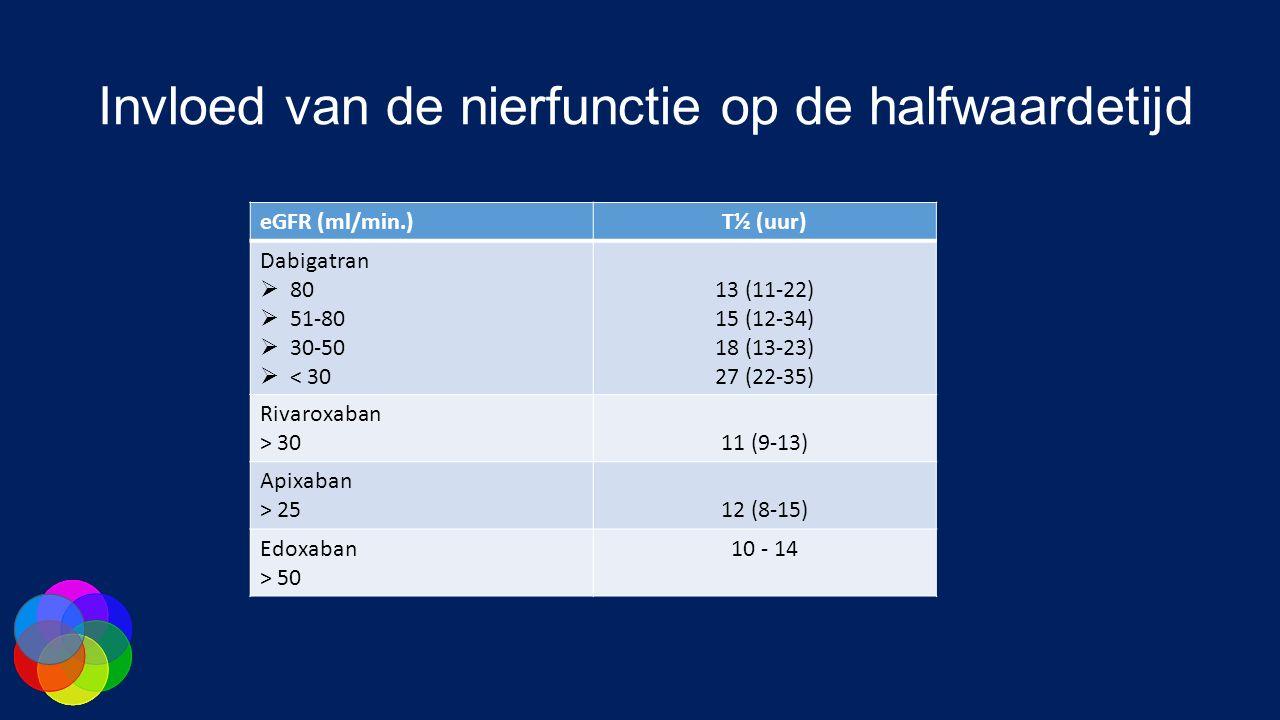 Invloed van de nierfunctie op de halfwaardetijd