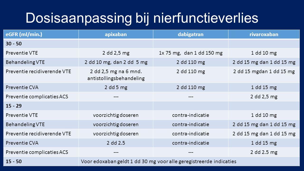 Dosisaanpassing bij nierfunctieverlies