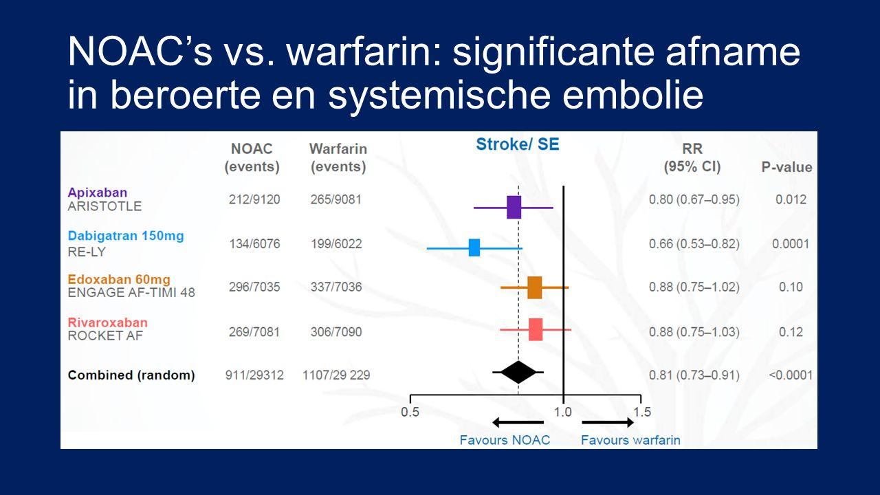 NOAC's vs. warfarin: significante afname in beroerte en systemische embolie
