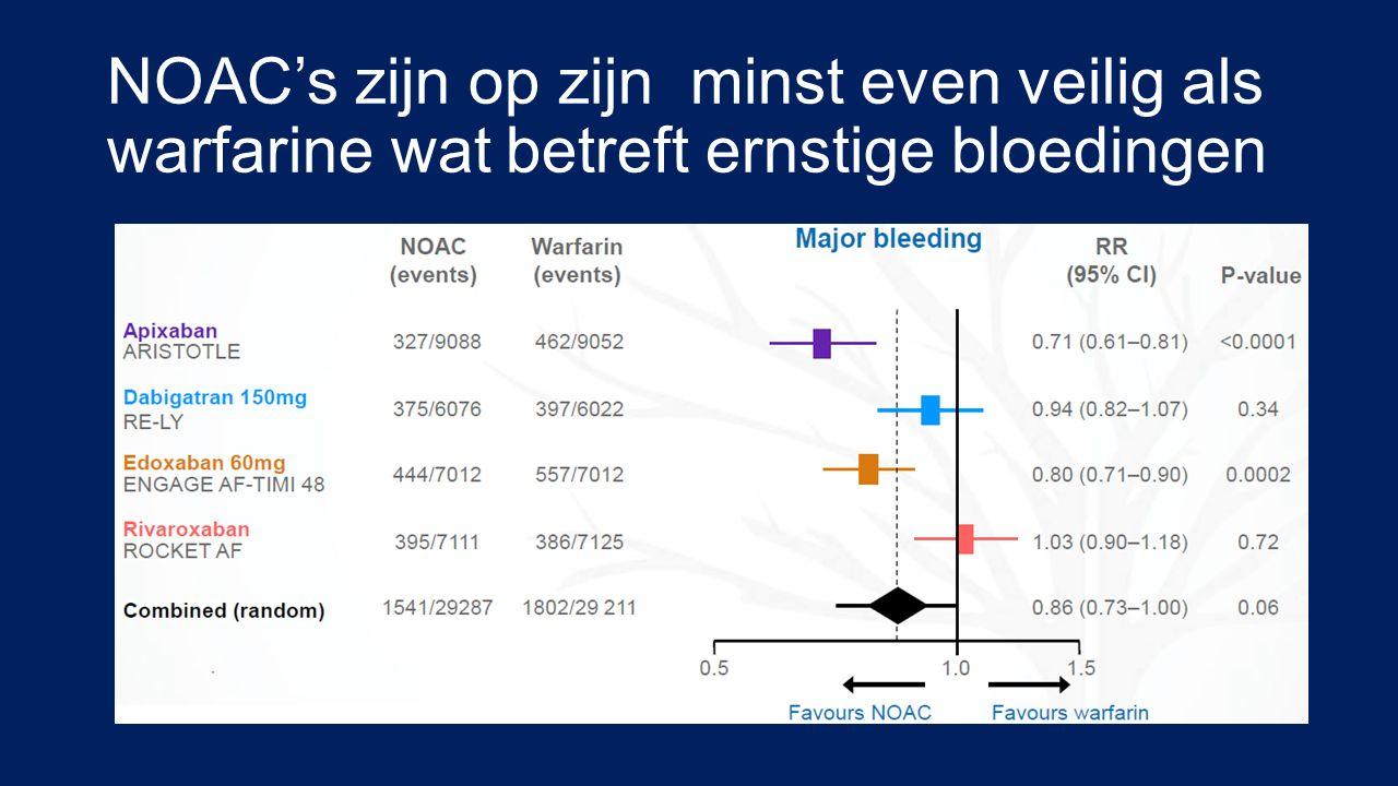 NOAC's zijn op zijn minst even veilig als warfarine wat betreft ernstige bloedingen