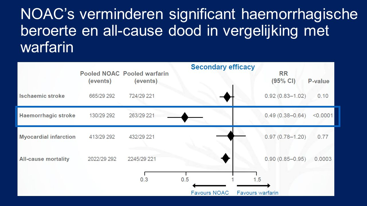 NOAC's verminderen significant haemorrhagische beroerte en all-cause dood in vergelijking met warfarin