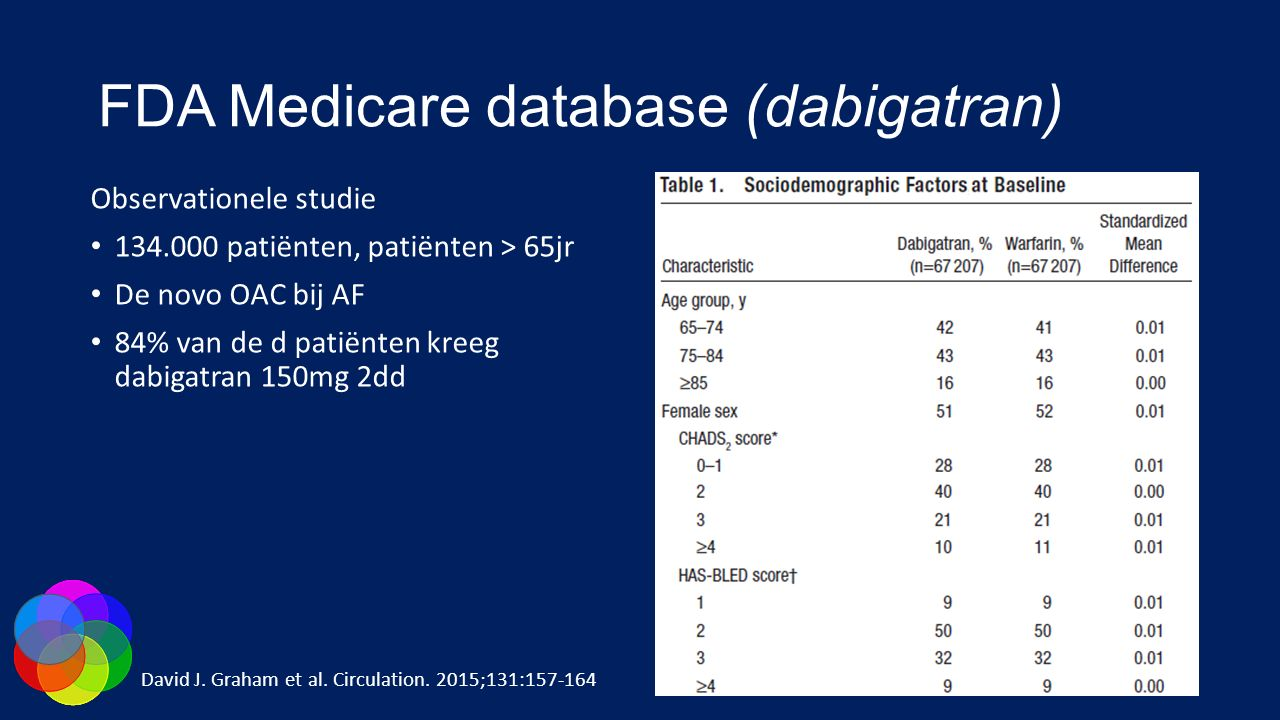 FDA Medicare database (dabigatran)