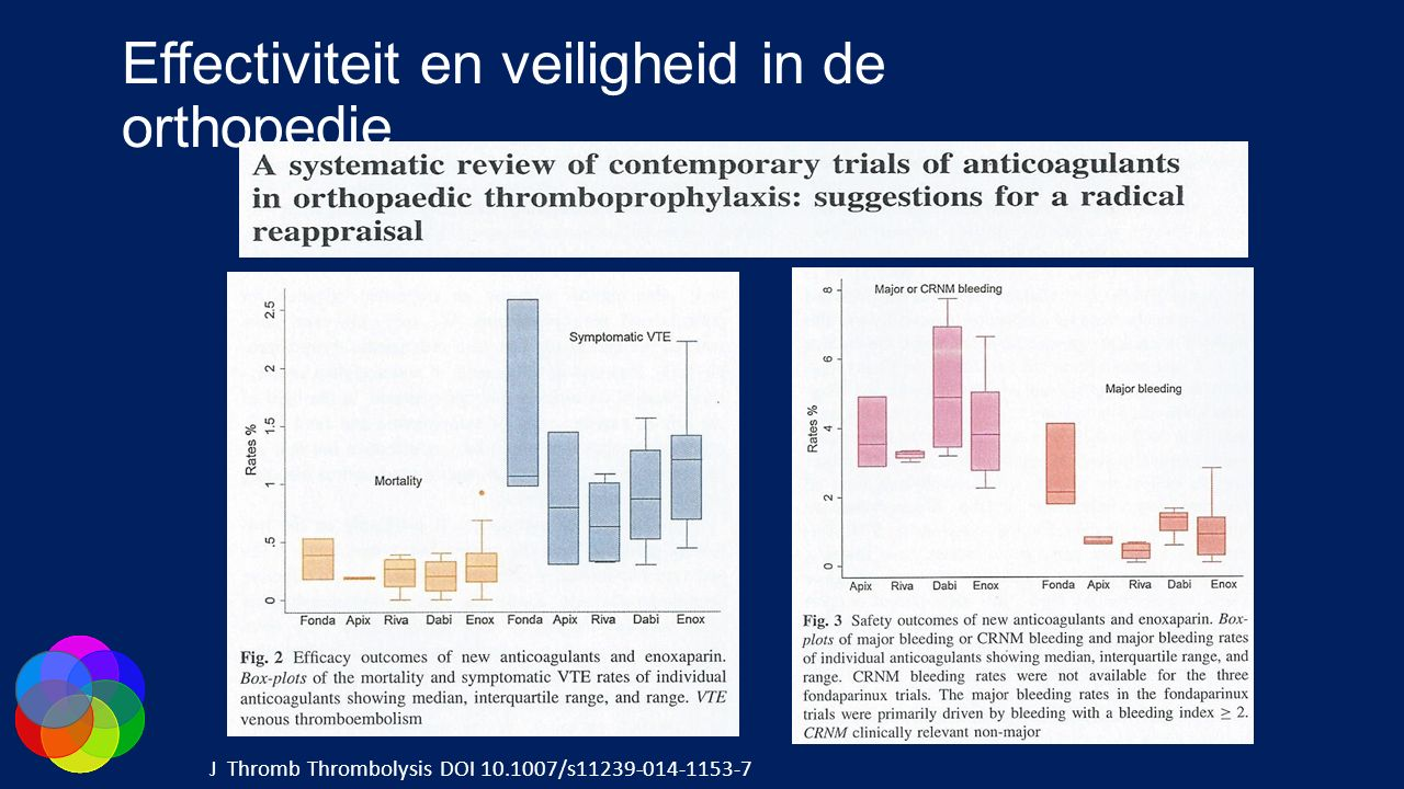 Effectiviteit en veiligheid in de orthopedie
