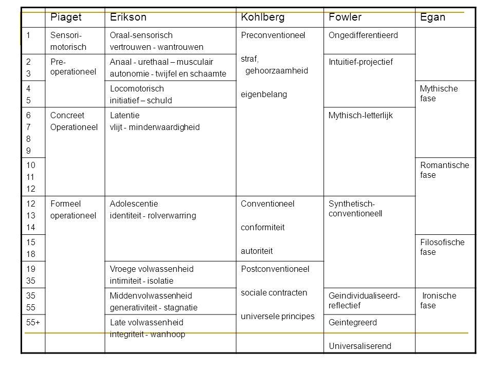 Piaget Erikson Kohlberg Fowler Egan 1 Sensori- motorisch