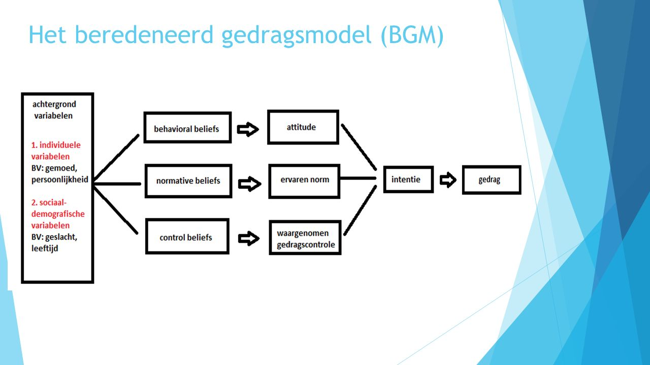 Het beredeneerd gedragsmodel (BGM)