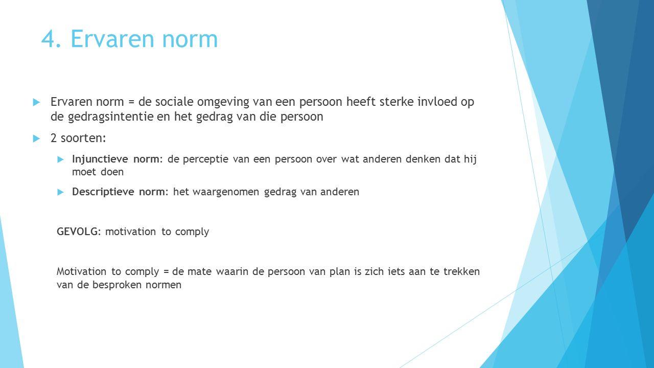4. Ervaren norm Ervaren norm = de sociale omgeving van een persoon heeft sterke invloed op de gedragsintentie en het gedrag van die persoon.