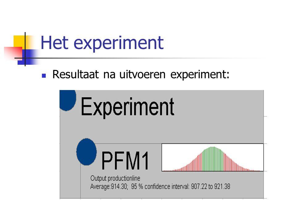 Het experiment Resultaat na uitvoeren experiment: