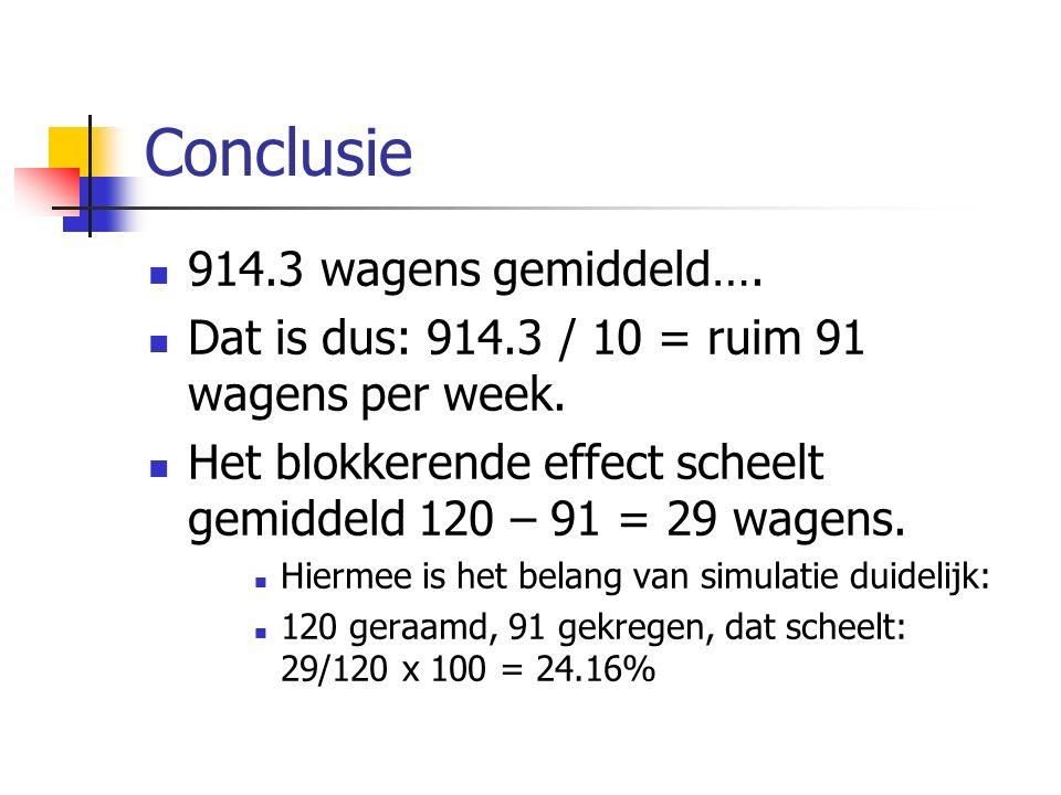 Conclusie 914.3 wagens gemiddeld….