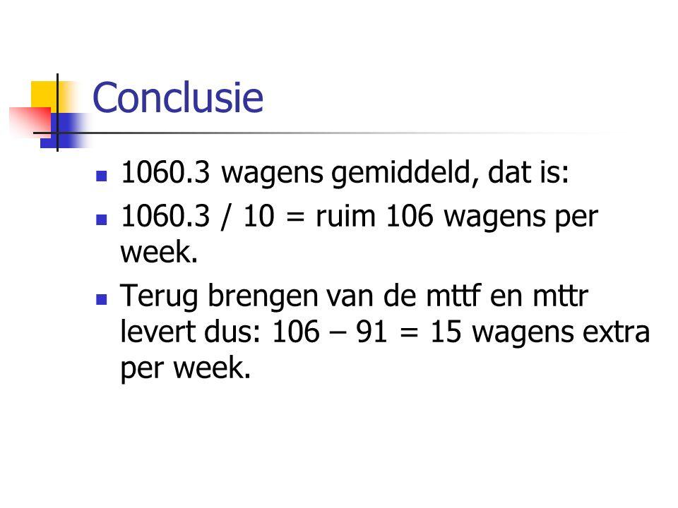 Conclusie 1060.3 wagens gemiddeld, dat is: