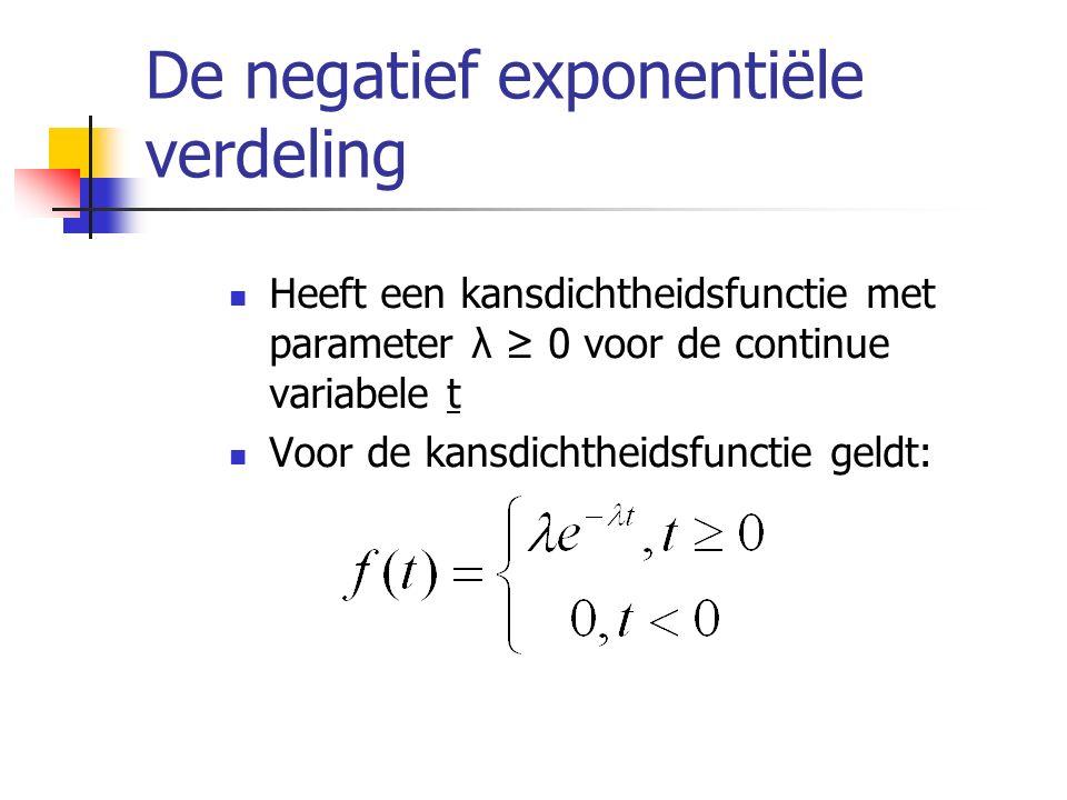 De negatief exponentiële verdeling