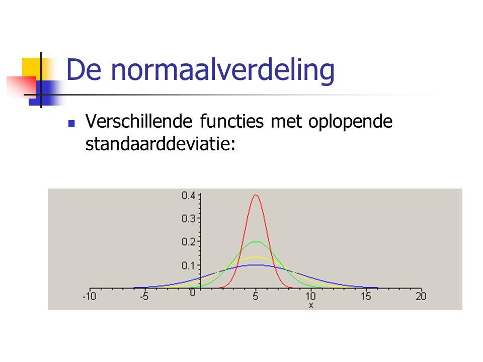 De normaalverdeling Verschillende functies met oplopende standaarddeviatie: